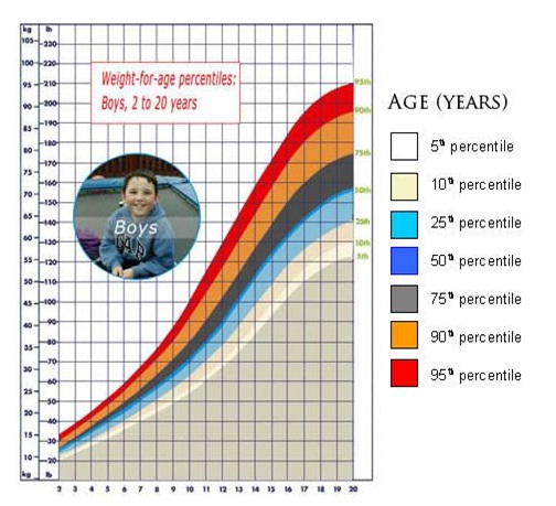 Childhood Obesity Age year graph